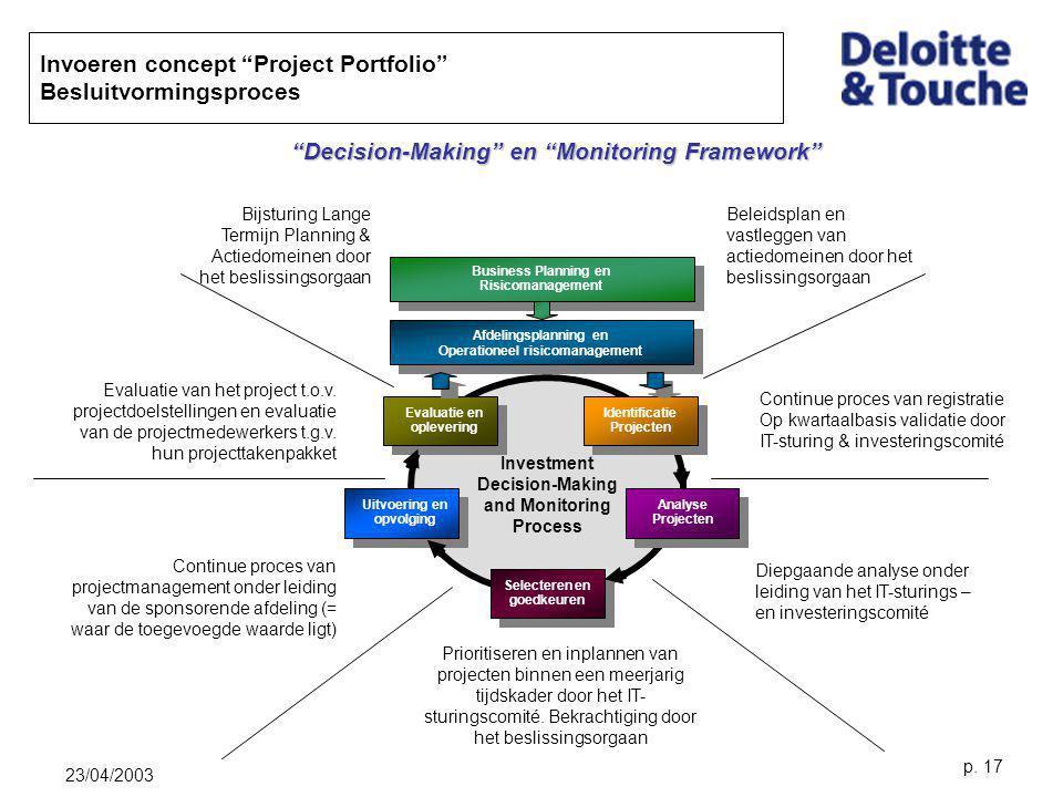 Invoeren concept Project Portfolio Besluitvormingsproces