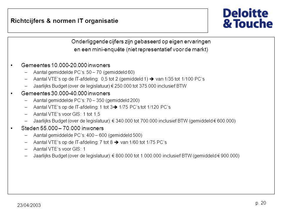 Richtcijfers & normen IT organisatie