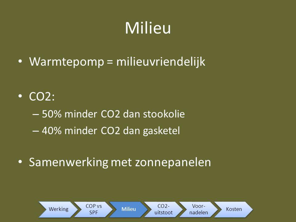 Milieu Warmtepomp = milieuvriendelijk CO2: