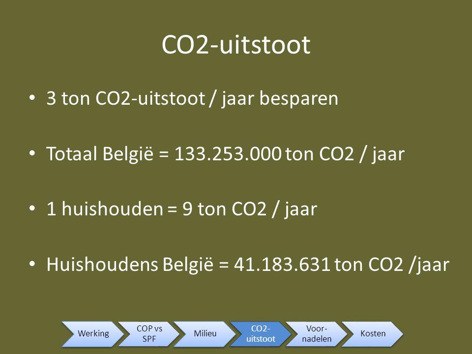CO2-uitstoot 3 ton CO2-uitstoot / jaar besparen