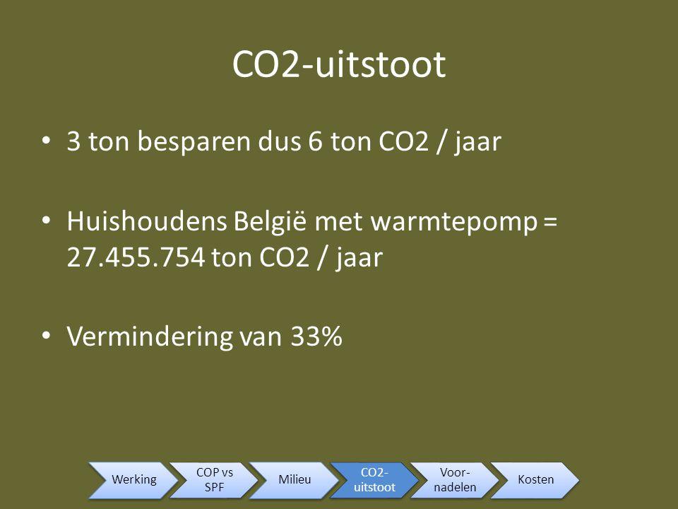 CO2-uitstoot 3 ton besparen dus 6 ton CO2 / jaar