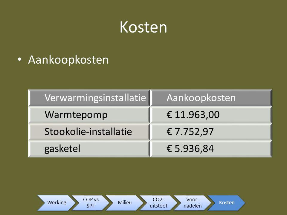 Kosten Aankoopkosten Verwarmingsinstallatie Aankoopkosten Warmtepomp