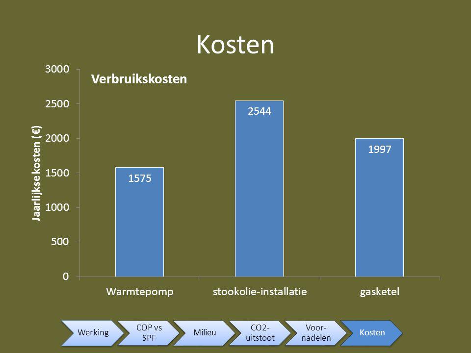 Kosten Werking COP vs SPF Milieu CO2-uitstoot Voor-nadelen Kosten