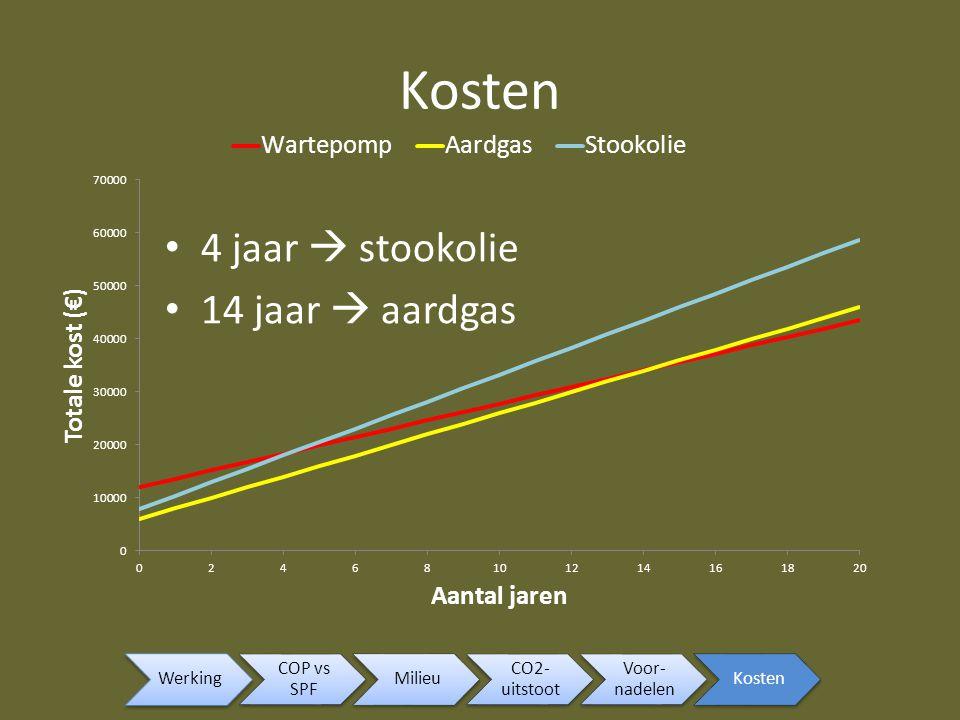 Kosten 4 jaar  stookolie 14 jaar  aardgas Werking COP vs SPF Milieu
