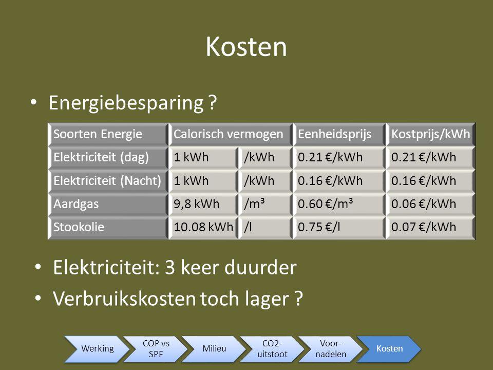 Kosten Energiebesparing Elektriciteit: 3 keer duurder