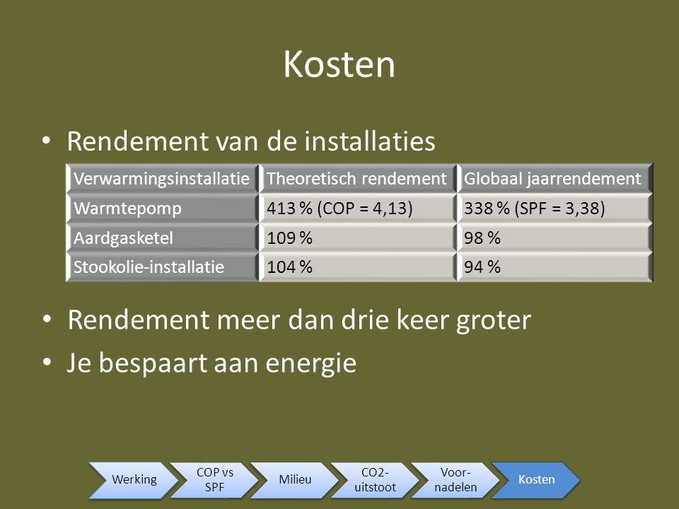 Kosten Rendement van de installaties