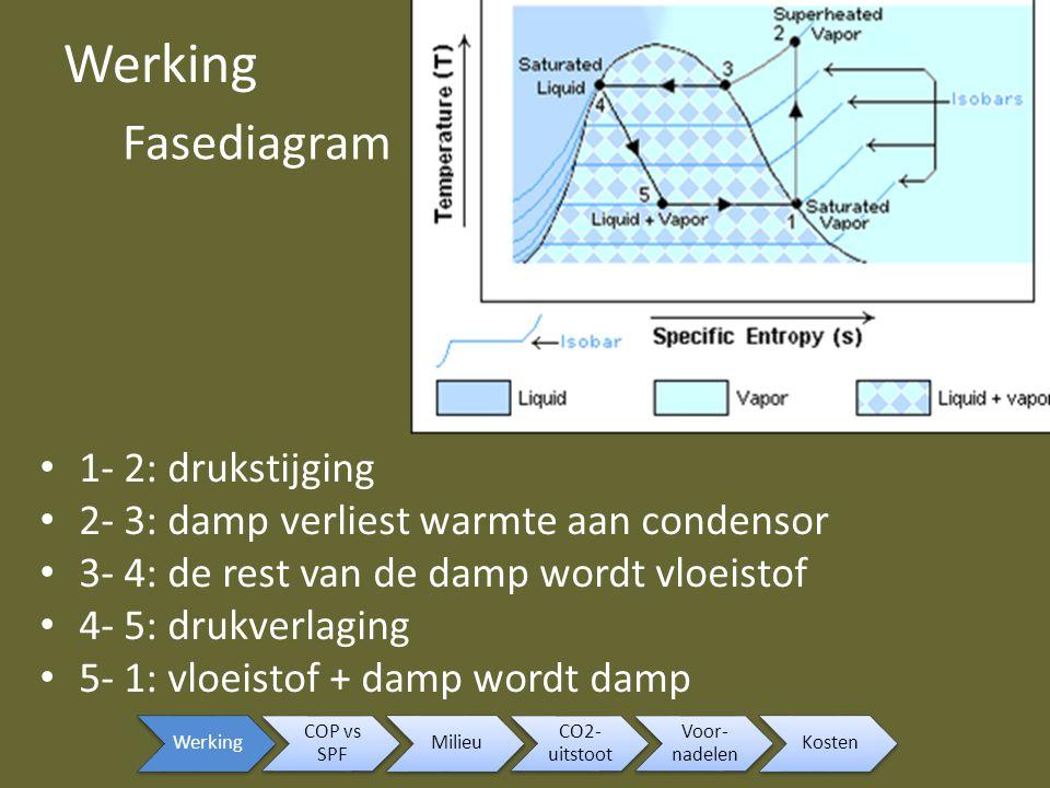 Werking Fasediagram 1- 2: drukstijging
