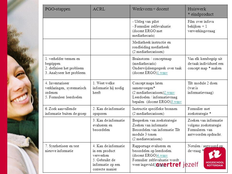 PGO-stappen ACRL Werkvorm + docent Huiswerk * eindproduct