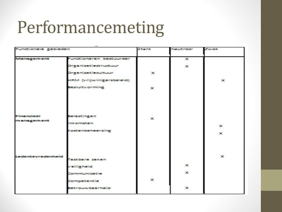 Performancemeting