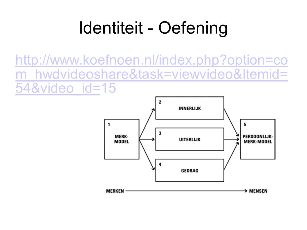 Identiteit - Oefening http://www.koefnoen.nl/index.php option=co m_hwdvideoshare&task=viewvideo&Itemid= 54&video_id=15.