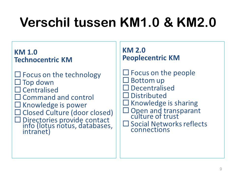 Verschil tussen KM1.0 & KM2.0 KM 2.0 KM 1.0 Peoplecentric KM