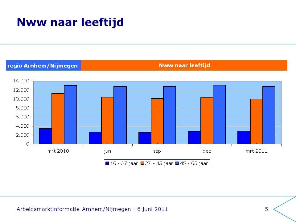 Nww naar leeftijd Arbeidsmarktinformatie Arnhem/Nijmegen - 6 juni 2011