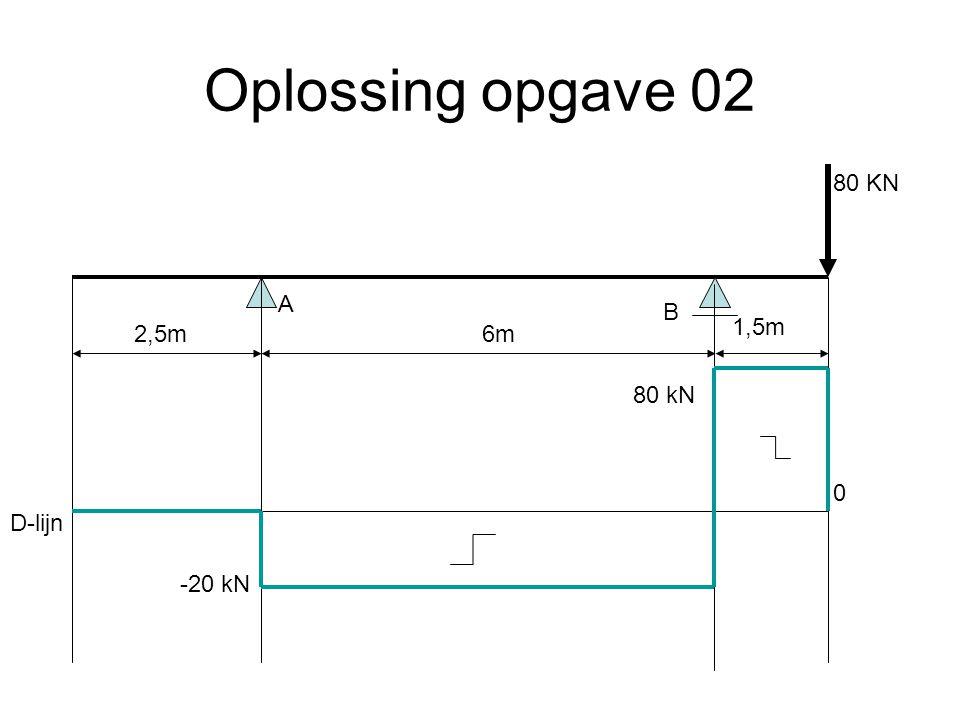 Oplossing opgave 02 80 KN A B 1,5m 2,5m 6m 80 kN D-lijn -20 kN