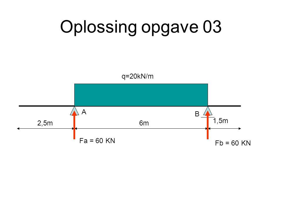 Oplossing opgave 03 q=20kN/m A B 1,5m 2,5m 6m Fa = 60 KN Fb = 60 KN