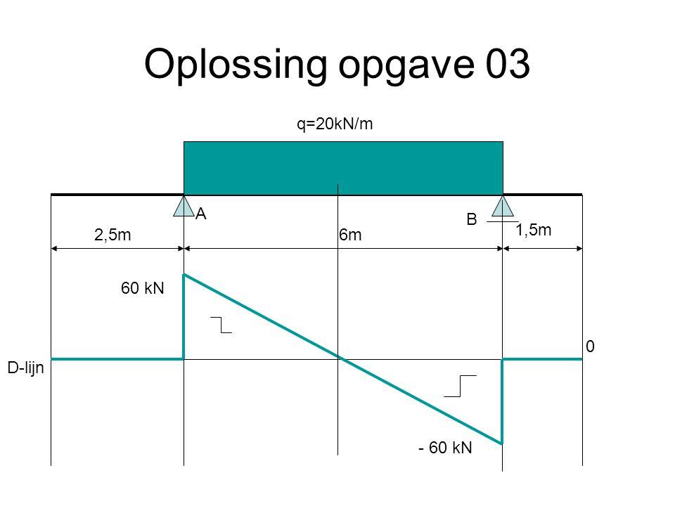 Oplossing opgave 03 q=20kN/m A B 1,5m 2,5m 6m 60 kN D-lijn - 60 kN