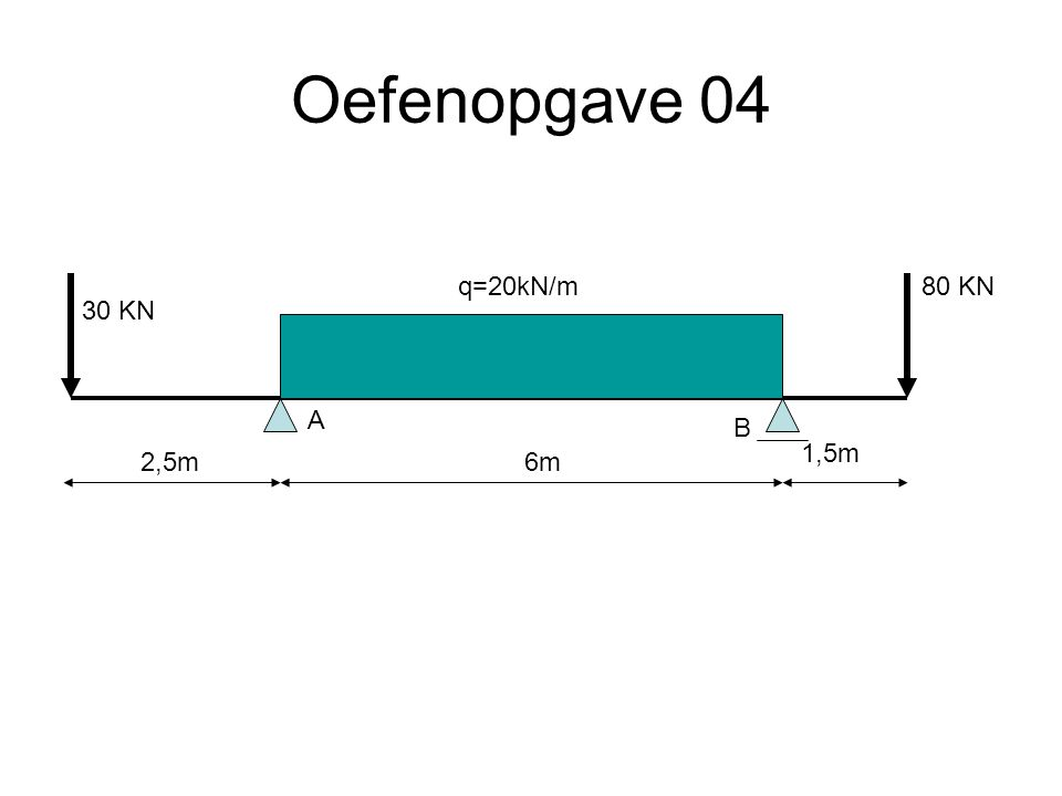 Oefenopgave 04 q=20kN/m 80 KN 30 KN A B 1,5m 2,5m 6m