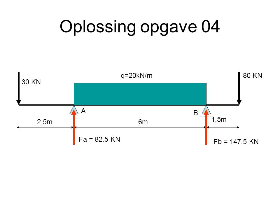 Oplossing opgave 04 q=20kN/m 80 KN 30 KN A B 1,5m 2,5m 6m Fa = 82.5 KN