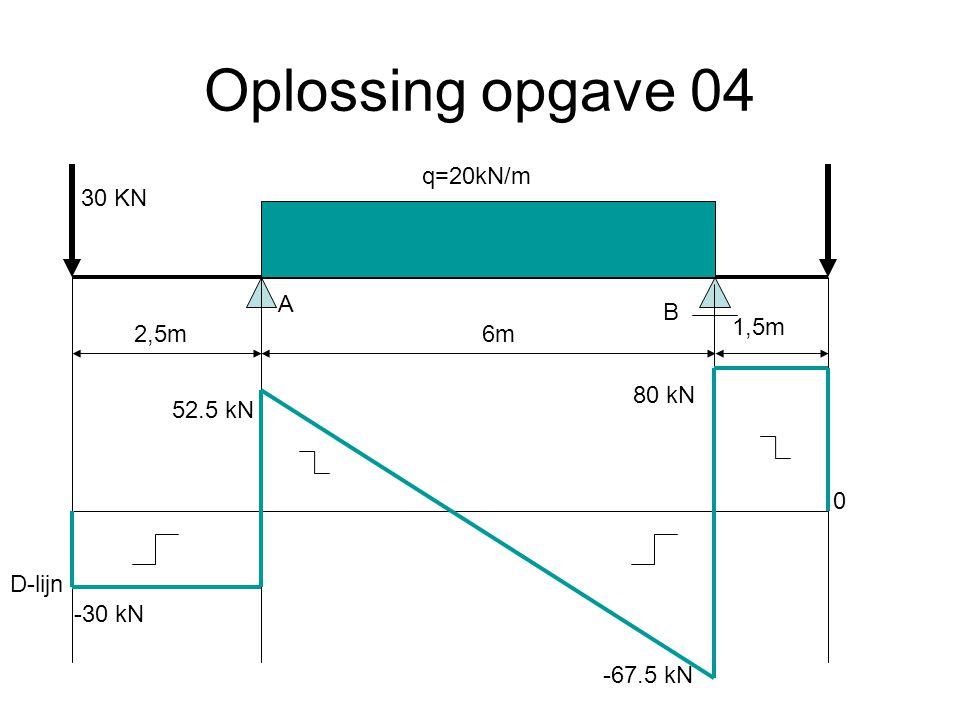 Oplossing opgave 04 q=20kN/m 30 KN A B 1,5m 2,5m 6m 80 kN 52.5 kN