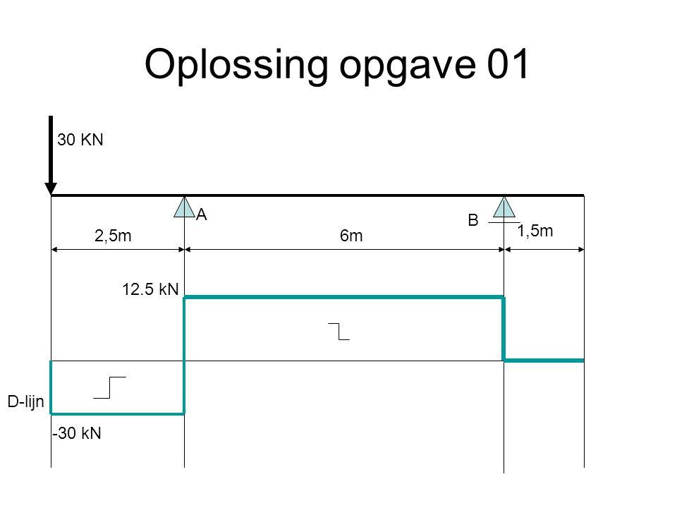 Oplossing opgave 01 30 KN A B 1,5m 2,5m 6m 12.5 kN D-lijn -30 kN
