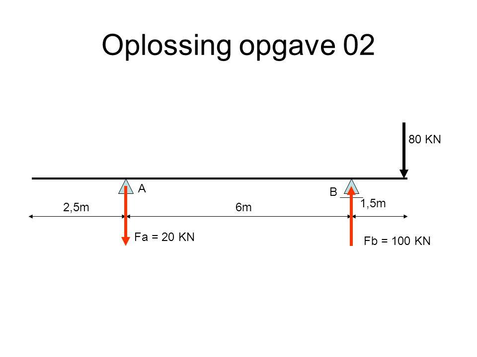 Oplossing opgave 02 80 KN A B 1,5m 2,5m 6m Fa = 20 KN Fb = 100 KN