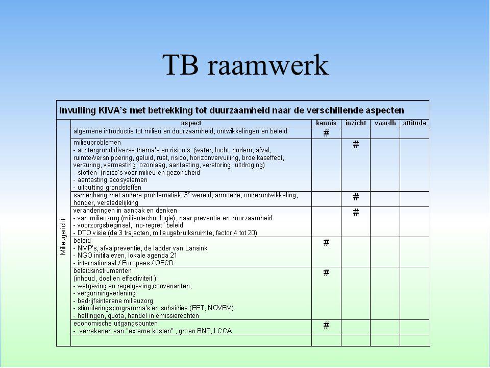 TB raamwerk