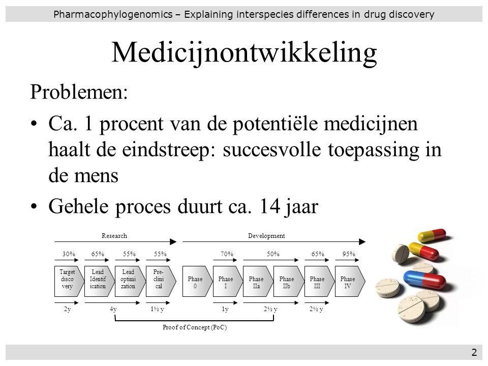 Medicijnontwikkeling