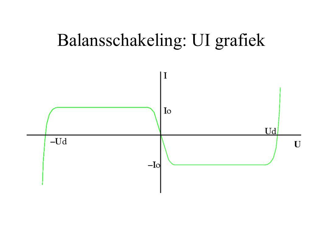 Balansschakeling: UI grafiek