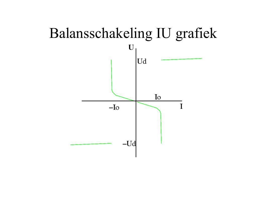 Balansschakeling IU grafiek