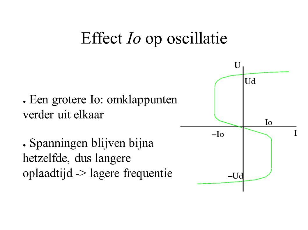 Effect Io op oscillatie