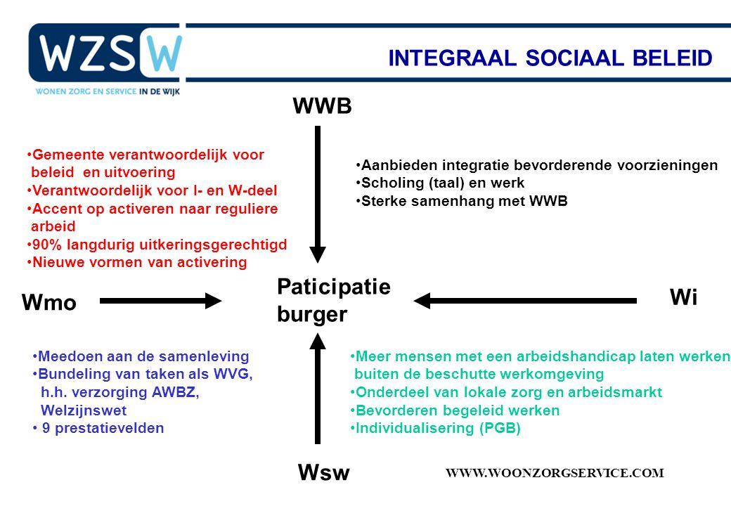 INTEGRAAL SOCIAAL BELEID
