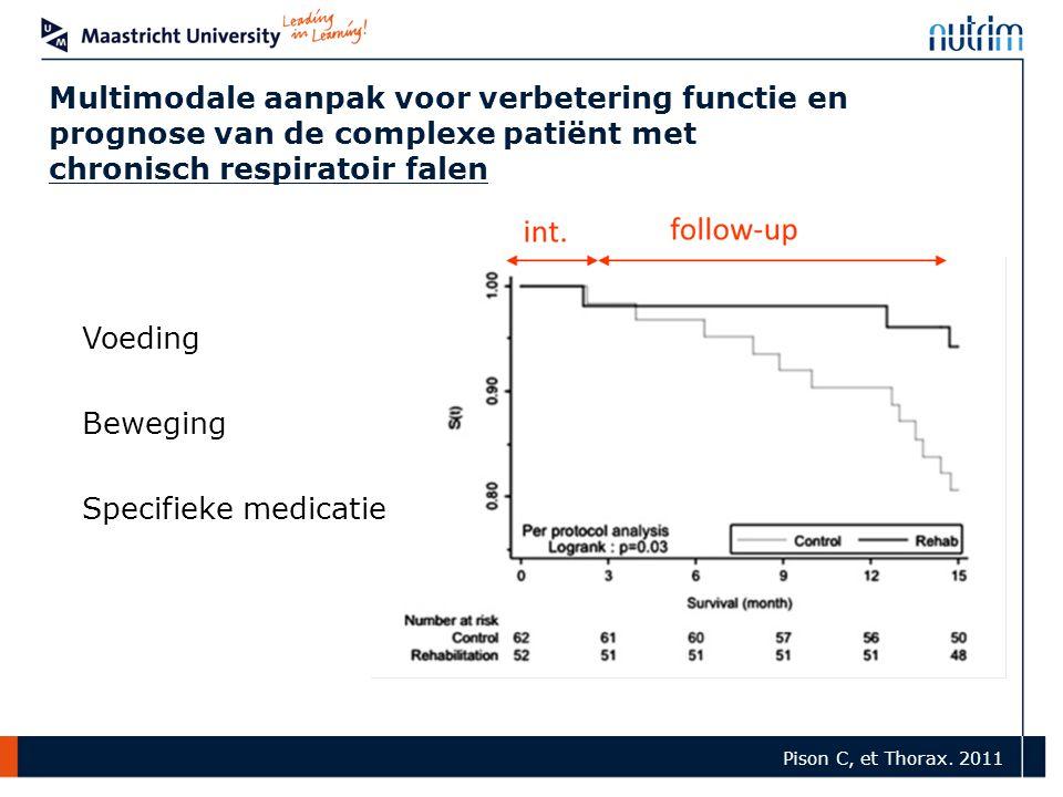 Multimodale aanpak voor verbetering functie en prognose van de complexe patiënt met chronisch respiratoir falen