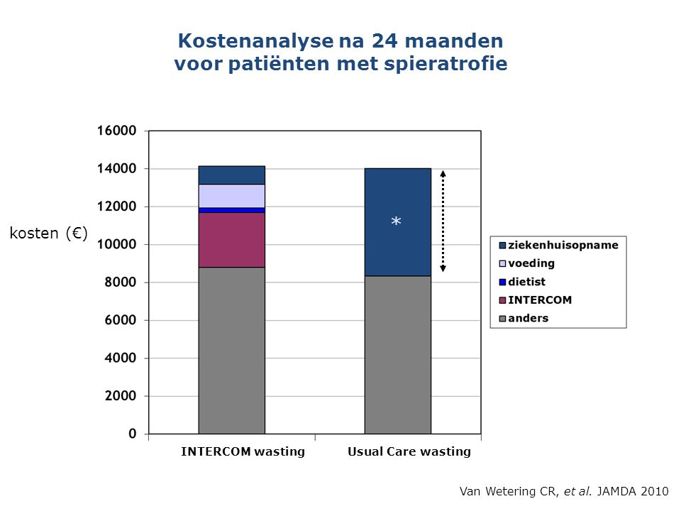 Kostenanalyse na 24 maanden voor patiënten met spieratrofie