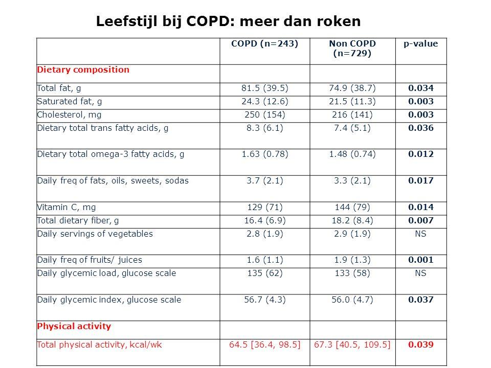 Leefstijl bij COPD: meer dan roken