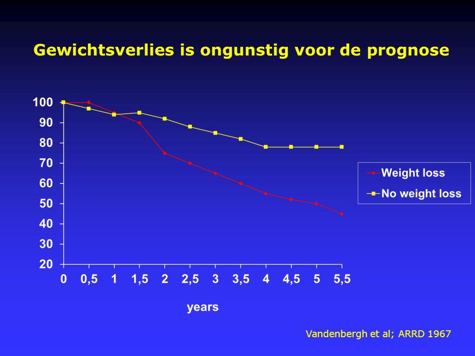 Gewichtsverlies is ongunstig voor de prognose