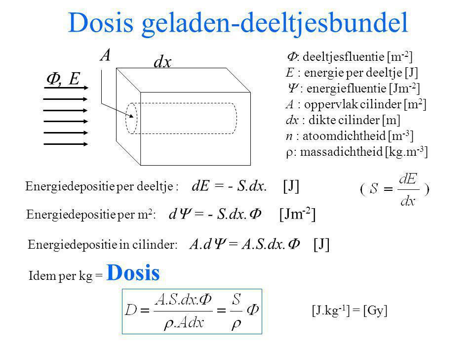 Dosis geladen-deeltjesbundel