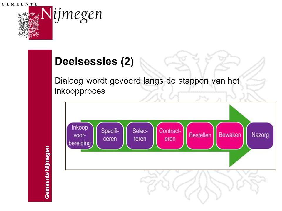 Deelsessies (2) Dialoog wordt gevoerd langs de stappen van het inkoopproces