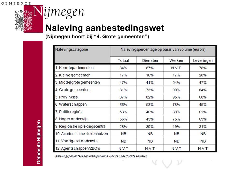 Naleving aanbestedingswet (Nijmegen hoort bij 4. Grote gemeenten )