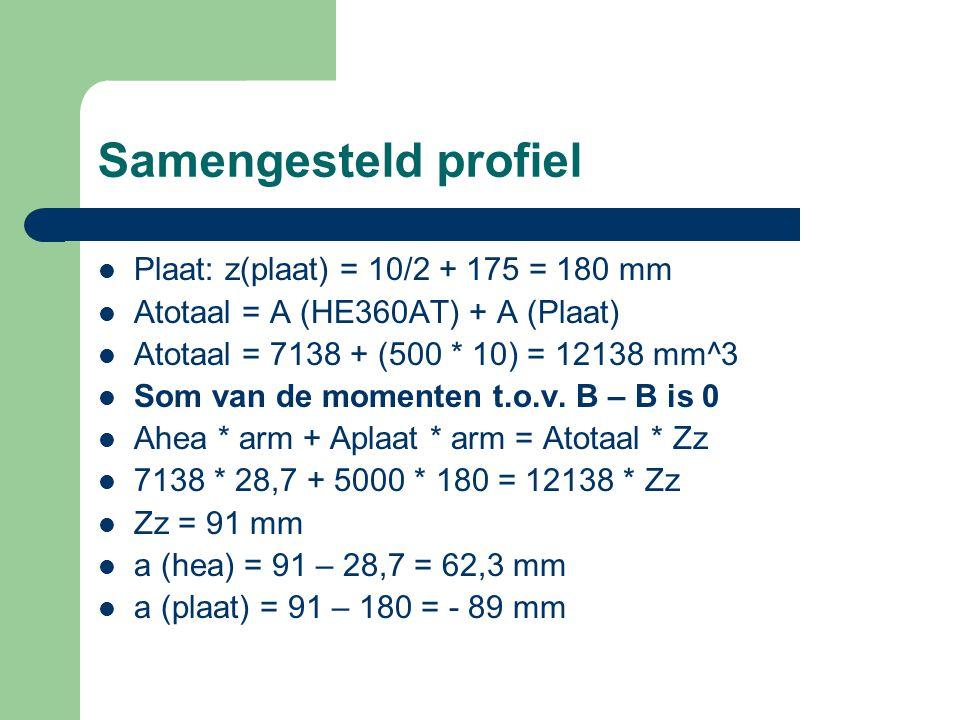 Samengesteld profiel Plaat: z(plaat) = 10/2 + 175 = 180 mm