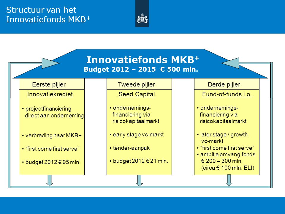 Innovatiefonds MKB+ Budget 2012 – 2015 € 500 mln.