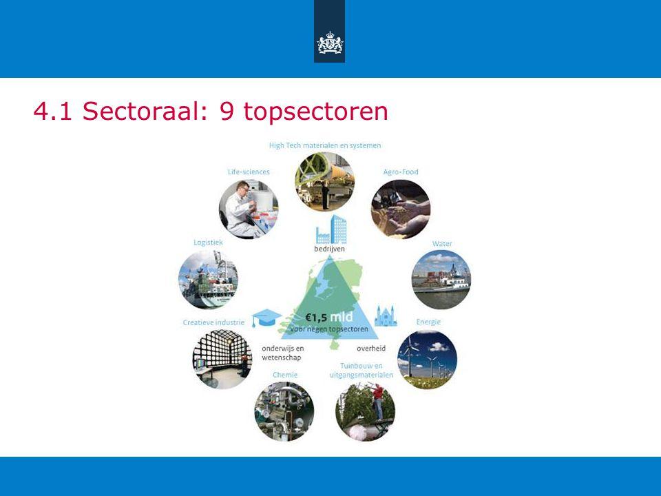 4.1 Sectoraal: 9 topsectoren
