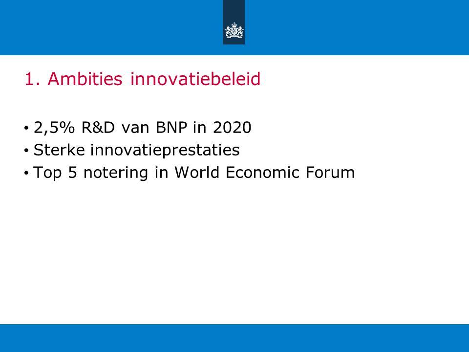 1. Ambities innovatiebeleid