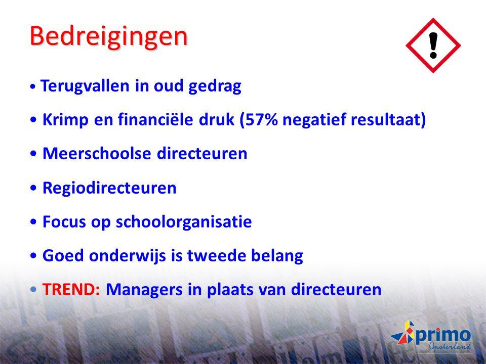 Bedreigingen Krimp en financiële druk (57% negatief resultaat)