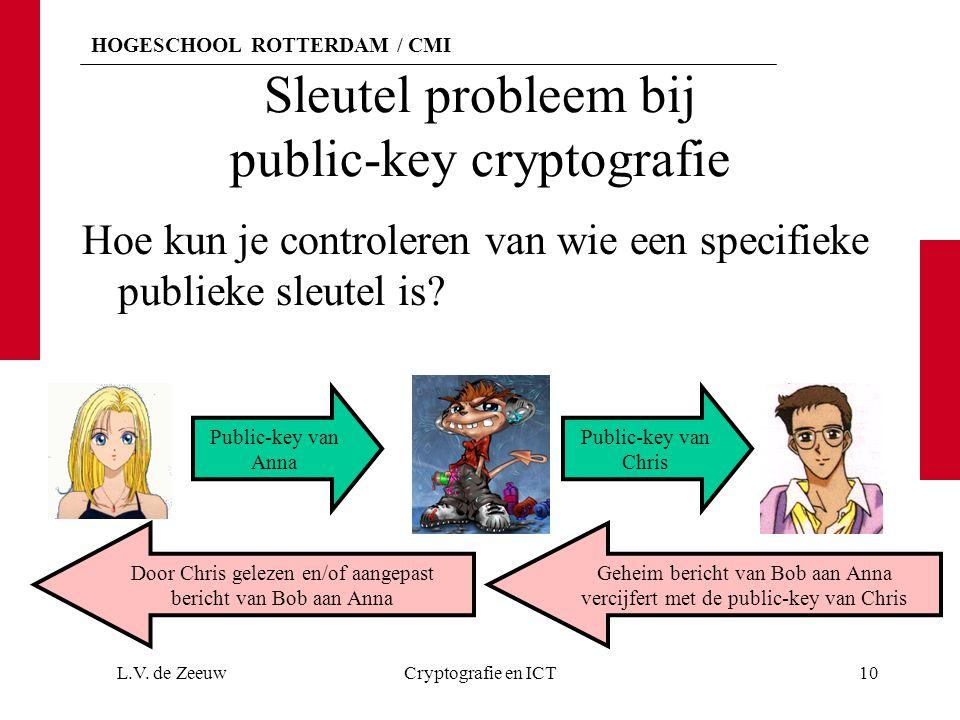 Sleutel probleem bij public-key cryptografie