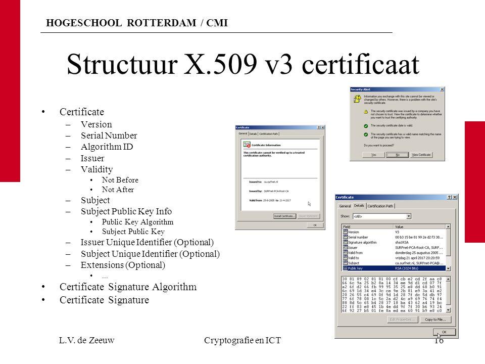 Structuur X.509 v3 certificaat