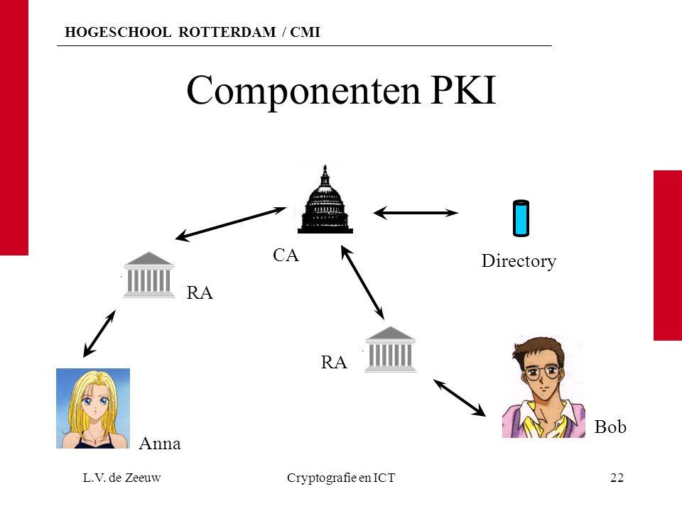 Componenten PKI CA Directory RA RA Bob Anna L.V. de Zeeuw