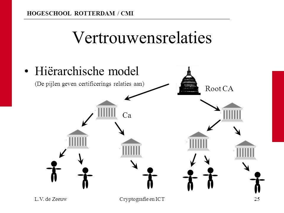 Vertrouwensrelaties Hiërarchische model Root CA Ca