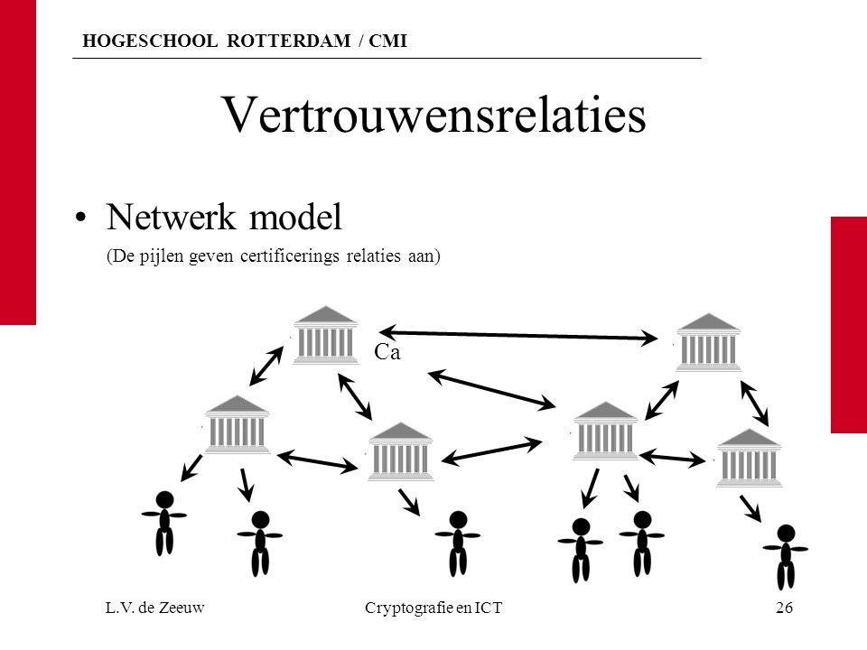Vertrouwensrelaties Netwerk model Ca
