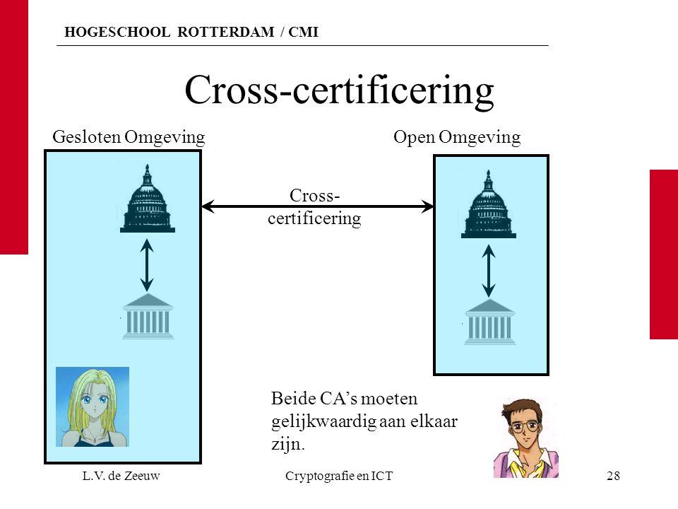 Cross-certificering Gesloten Omgeving Open Omgeving