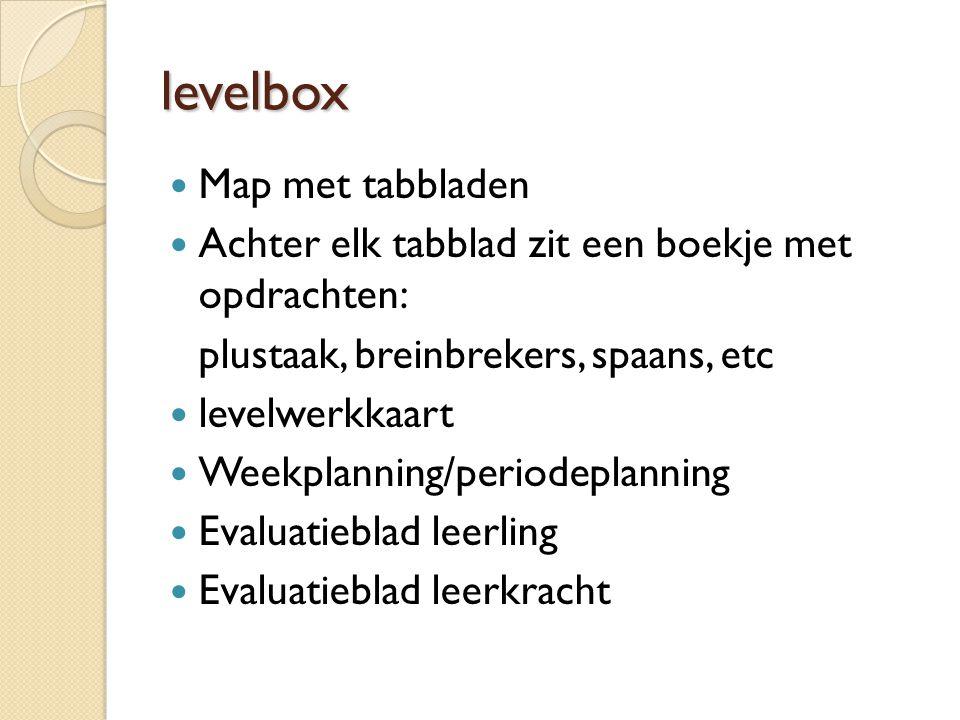 levelbox Map met tabbladen