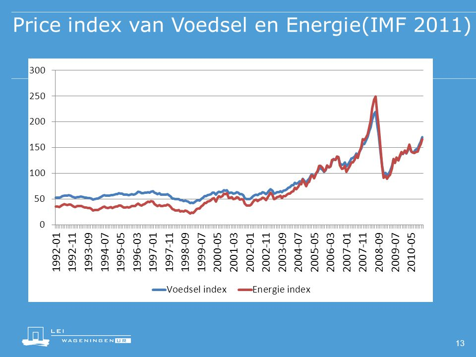 Price index van Voedsel en Energie(IMF 2011)